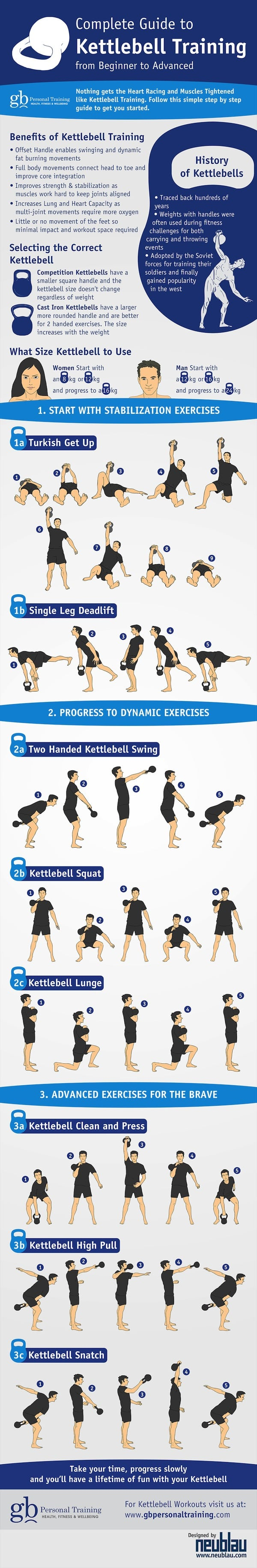 Guide to Kettlebell Training