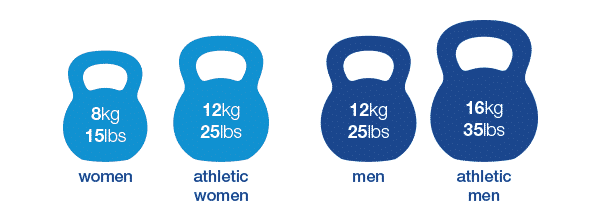 Recommended kettlebell weight sizes for men and women